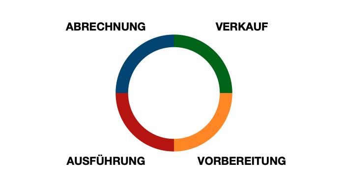 Die 4 Phasen der Baustellenorganisation